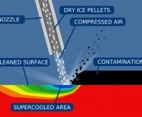 Dry Ice Blasting Diagram
